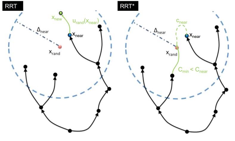 RRT_vs_RRTStar